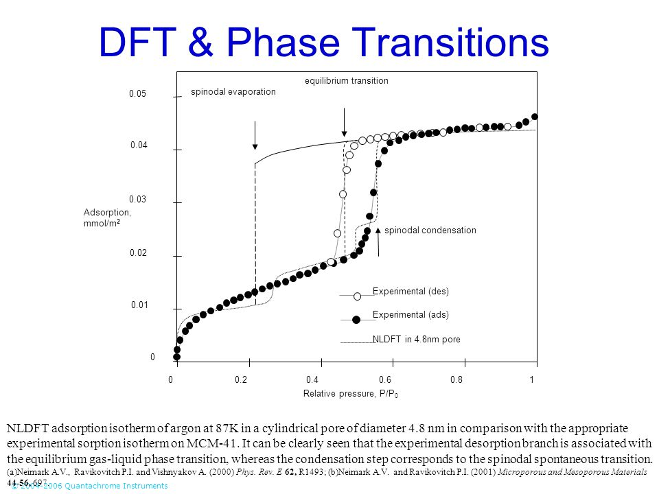 © 2004-2006 Quantachrome Instruments DFT & Phase Transitions spinodal condensation spinodal evaporation equilibrium transition 0.05 0.04 0.03 0.02 0.0