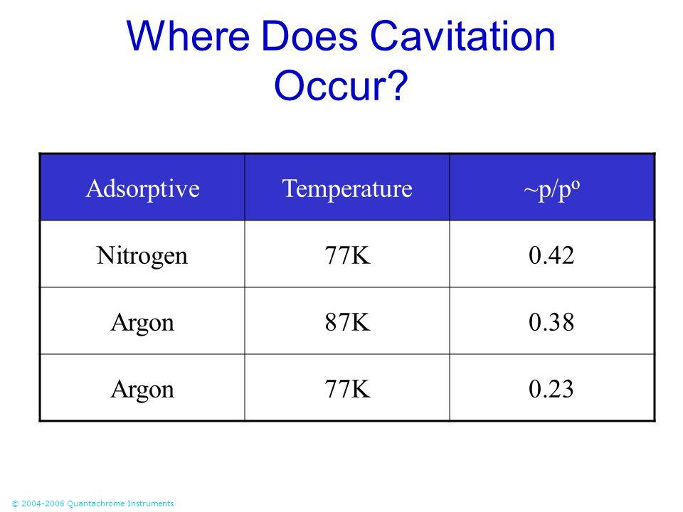 © 2004-2006 Quantachrome Instruments Where Does Cavitation Occur? AdsorptiveTemperature~p/p o Nitrogen77K0.42 Argon87K0.38 Argon77K0.23
