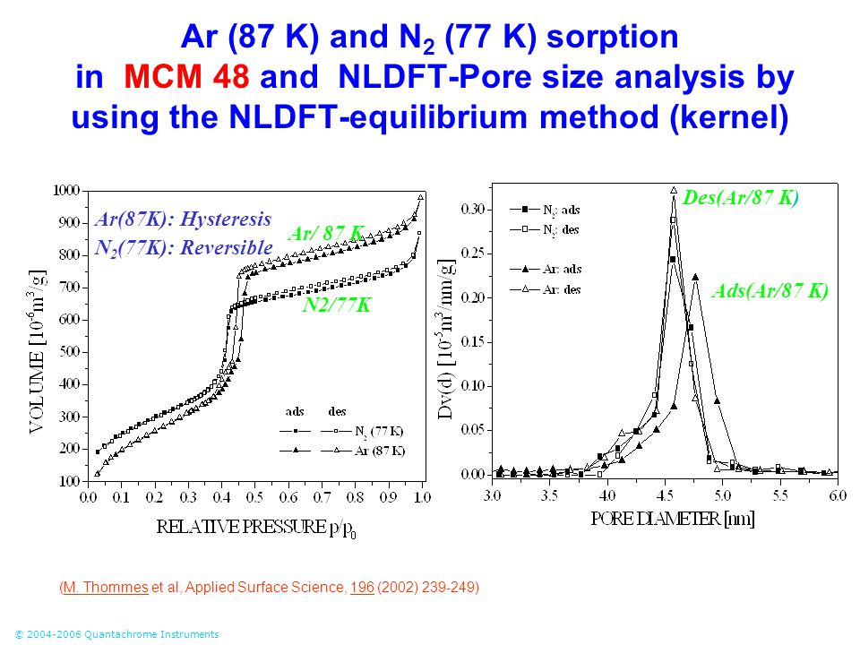 © 2004-2006 Quantachrome Instruments Ar (87 K) and N 2 (77 K) sorption in MCM 48 and NLDFT-Pore size analysis by using the NLDFT-equilibrium method (k