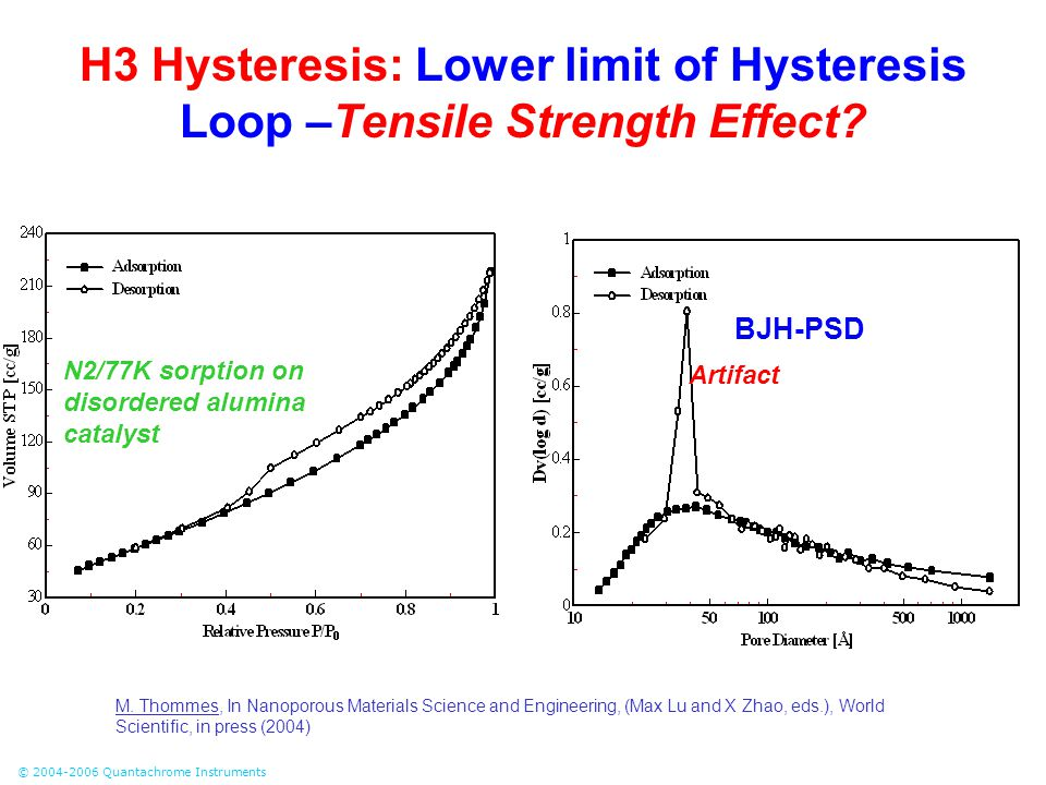 © 2004-2006 Quantachrome Instruments H3 Hysteresis: Lower limit of Hysteresis Loop –Tensile Strength Effect? BJH-PSD Artifact N2/77K sorption on disor