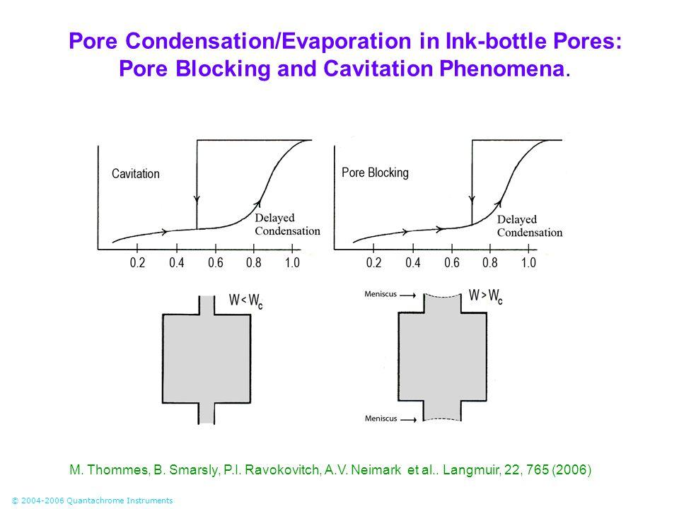 © 2004-2006 Quantachrome Instruments Pore Condensation/Evaporation in Ink-bottle Pores: Pore Blocking and Cavitation Phenomena. M. Thommes, B. Smarsly