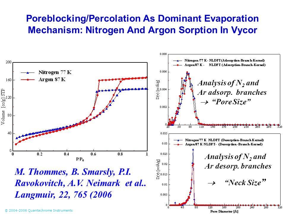 © 2004-2006 Quantachrome Instruments Poreblocking/Percolation As Dominant Evaporation Mechanism: Nitrogen And Argon Sorption In Vycor Analysis of N 2