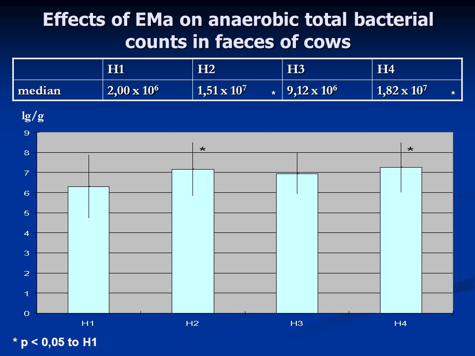 Effects of EMa on anaerobic total bacterial counts in faeces of cows H1H2H3H4median 2,00 x 10 6 1,51 x 10 7 9,12 x 10 6 1,82 x 10 7 ** * p < 0,05 to H1 lg/g