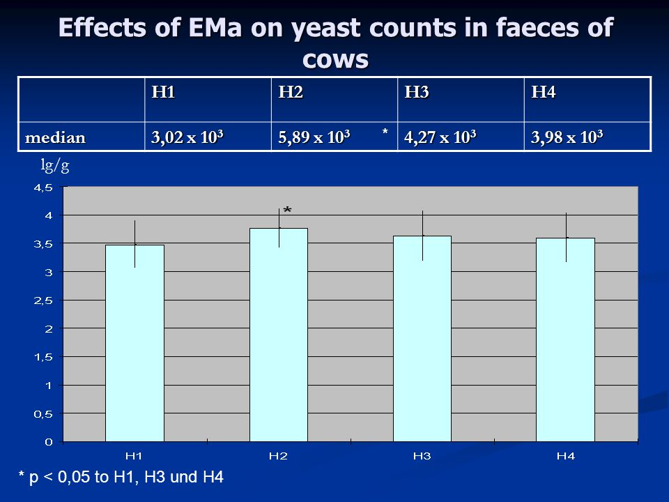 Effects of EMa on yeast counts in faeces of cows H1H2H3H4median 3,02 x 10 3 5,89 x 10 3 4,27 x 10 3 3,98 x 10 3 * * p < 0,05 to H1, H3 und H4 lg/g