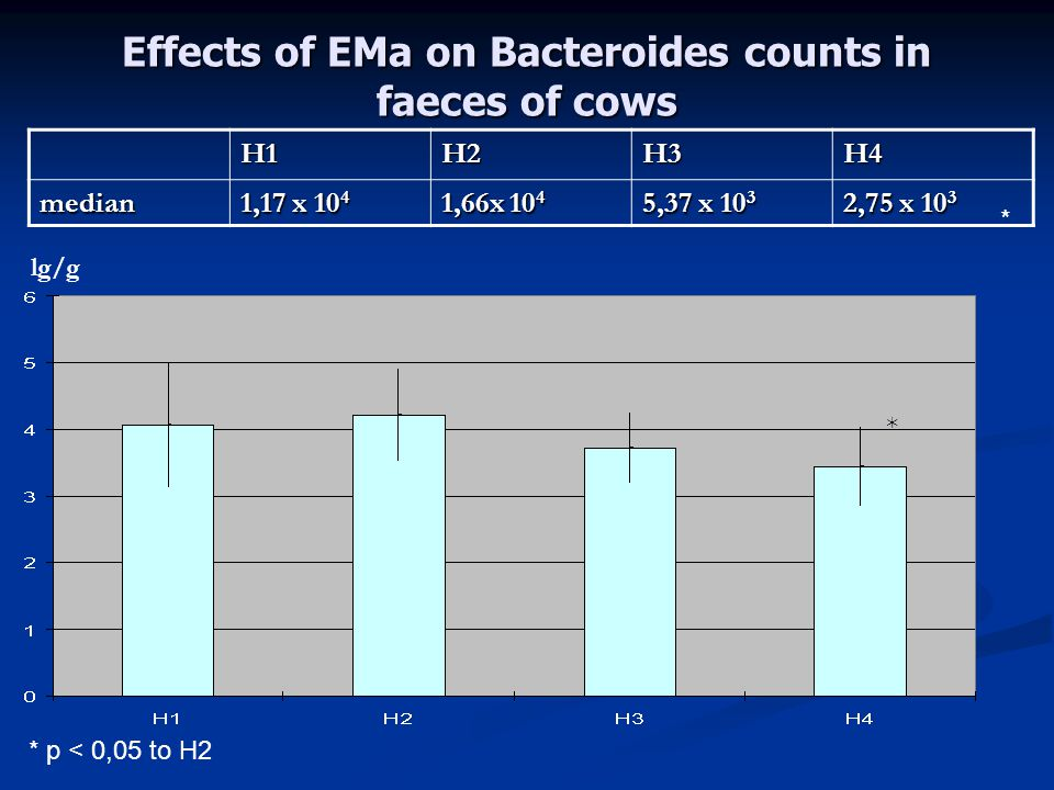 Effects of EMa on Bacteroides counts in faeces of cows H1H2H3H4median 1,17 x 10 4 1,66x 10 4 5,37 x 10 3 2,75 x 10 3 * * p < 0,05 to H2 * lg/g