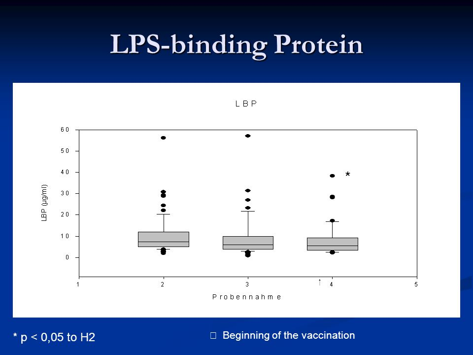 LPS-binding Protein * * p < 0,05 to H2 Beginning of the vaccination