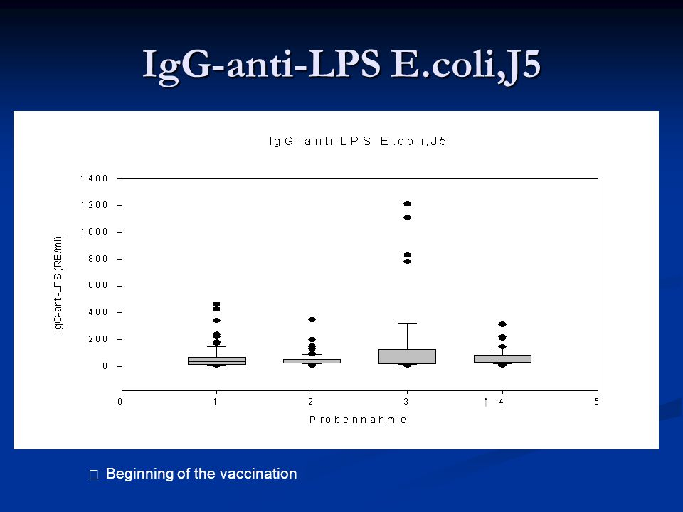 IgG-anti-LPS E.coli,J5   Beginning of the vaccination