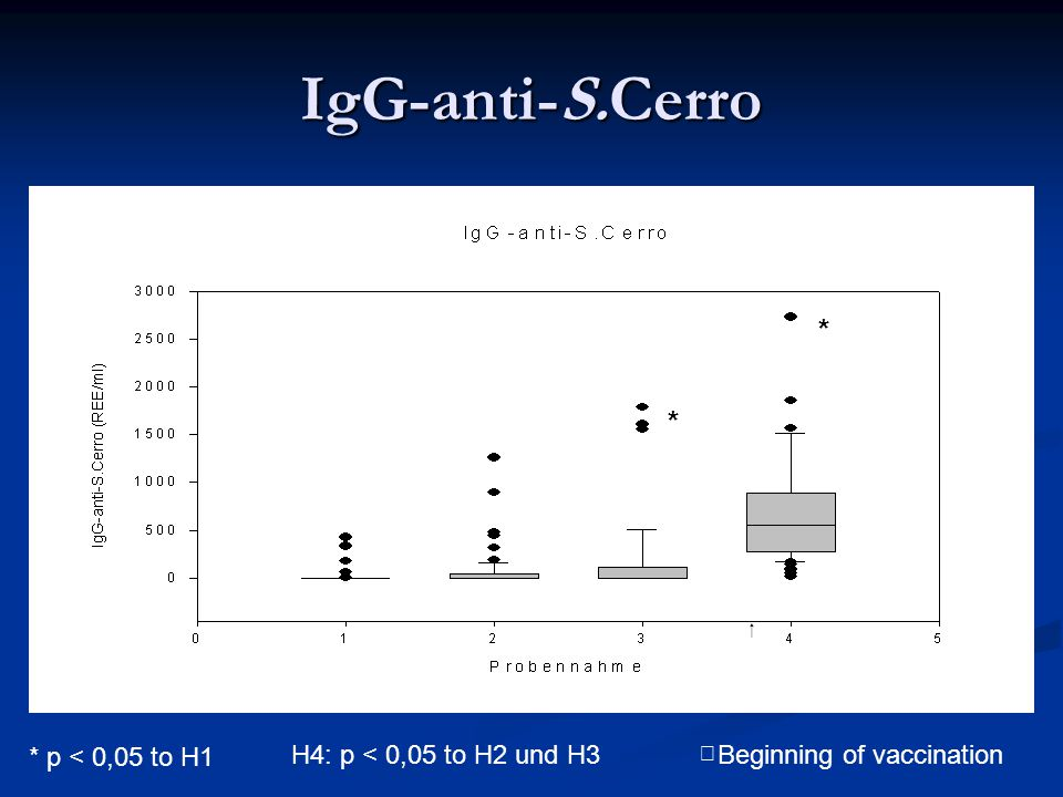 IgG-anti-S.Cerro * * * p < 0,05 to H1 H4: p < 0,05 to H2 und H3   Beginning of vaccination