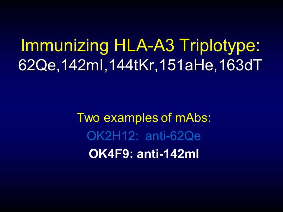 62Qe,142mI,144tKr,151aHe,163dT Immunizing HLA-A3 Triplotype: 62Qe,142mI,144tKr,151aHe,163dT Two examples of mAbs: OK2H12: anti-62Qe OK4F9: anti-142mI