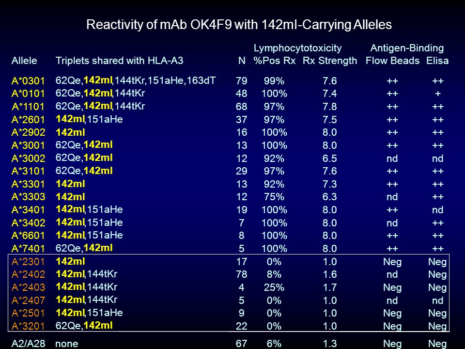 AlleleTriplets shared with HLA-A3N%Pos RxRx StrengthFlow BeadsElisa A*0301 62Qe, 142mI,144tKr,151aHe,163dT 7999%7.6++ A*0101 62Qe, 142mI,144tKr 48100%