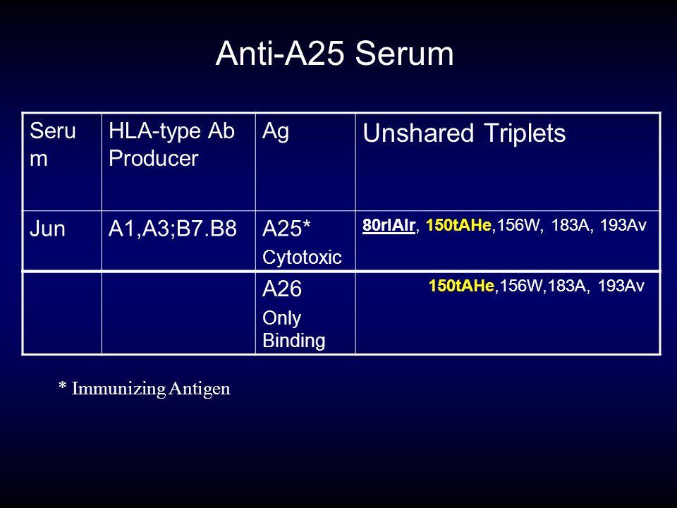 Anti-A25 Serum Seru m HLA-type Ab Producer Ag Unshared Triplets JunA1,A3;B7.B8A25* Cytotoxic 80rIAlr, 150tAHe,156W, 183A, 193Av A26 Only Binding 150tA