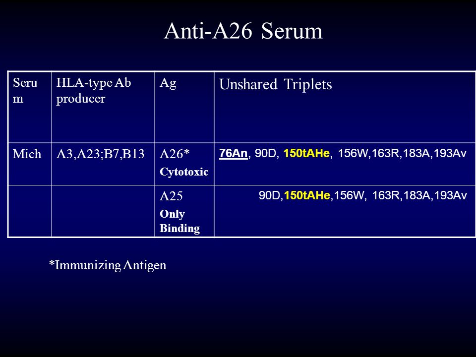 Seru m HLA-type Ab producer Ag Unshared Triplets MichA3,A23;B7,B13A26* Cytotoxic 76An, 90D, 150tAHe, 156W,163R,183A,193Av A25 Only Binding 90D,150tAHe