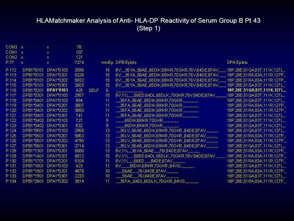 HLAMatchmaker Analysis of Anti- HLA-DP Reactivity of Serum Group B Pt 43 (Step 1)