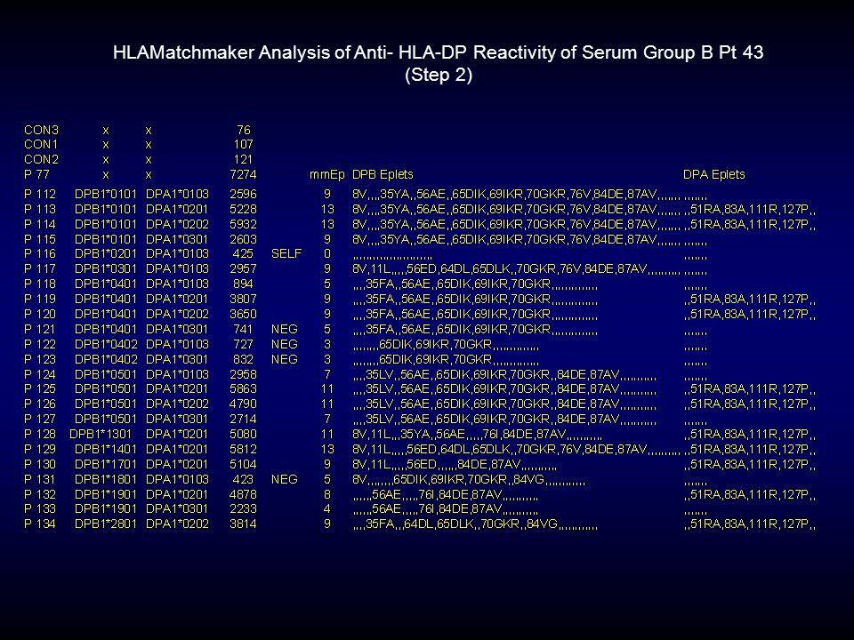 HLAMatchmaker Analysis of Anti- HLA-DP Reactivity of Serum Group B Pt 43 (Step 2)