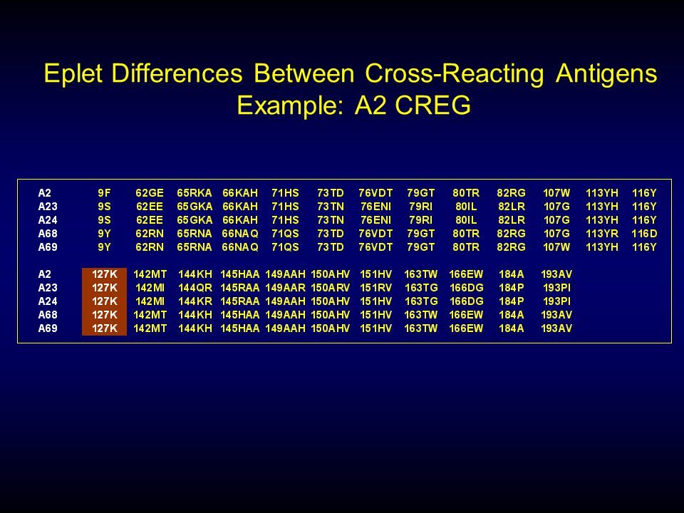 Eplet Differences Between Cross-Reacting Antigens Example: A2 CREG