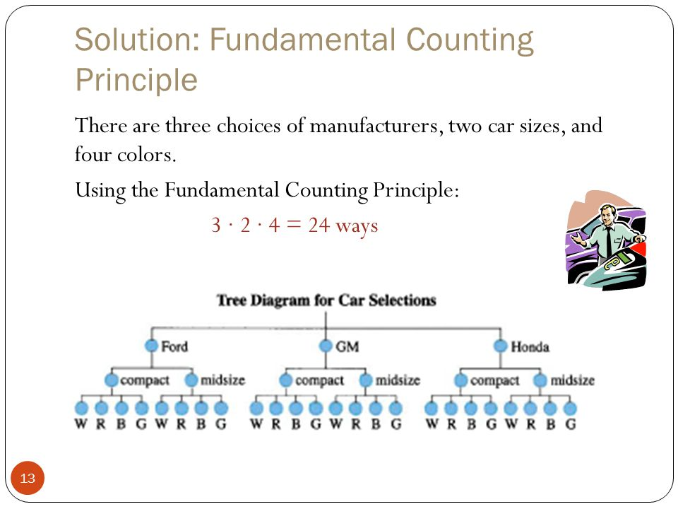 Solution: Fundamental Counting Principle 13 There are three choices of manufacturers, two car sizes, and four colors. Using the Fundamental Counting P