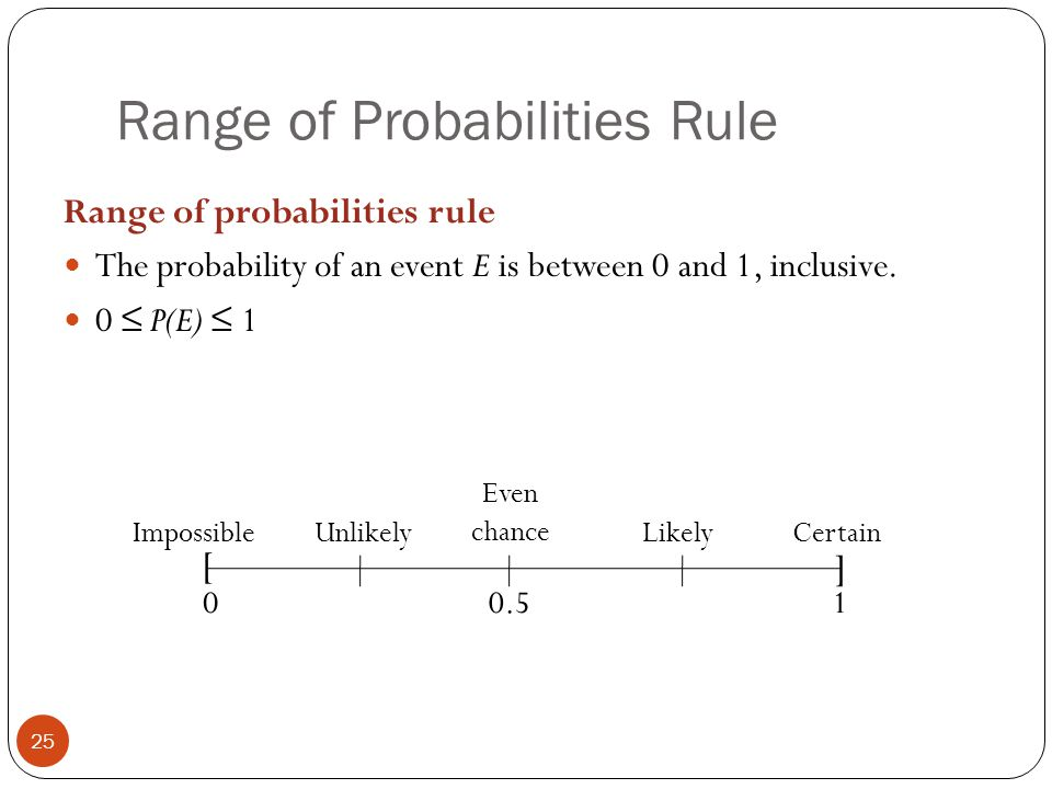 Range of Probabilities Rule 25 Range of probabilities rule The probability of an event E is between 0 and 1, inclusive. 0 ≤ P(E) ≤ 1 [ ] 00.51 Impossi