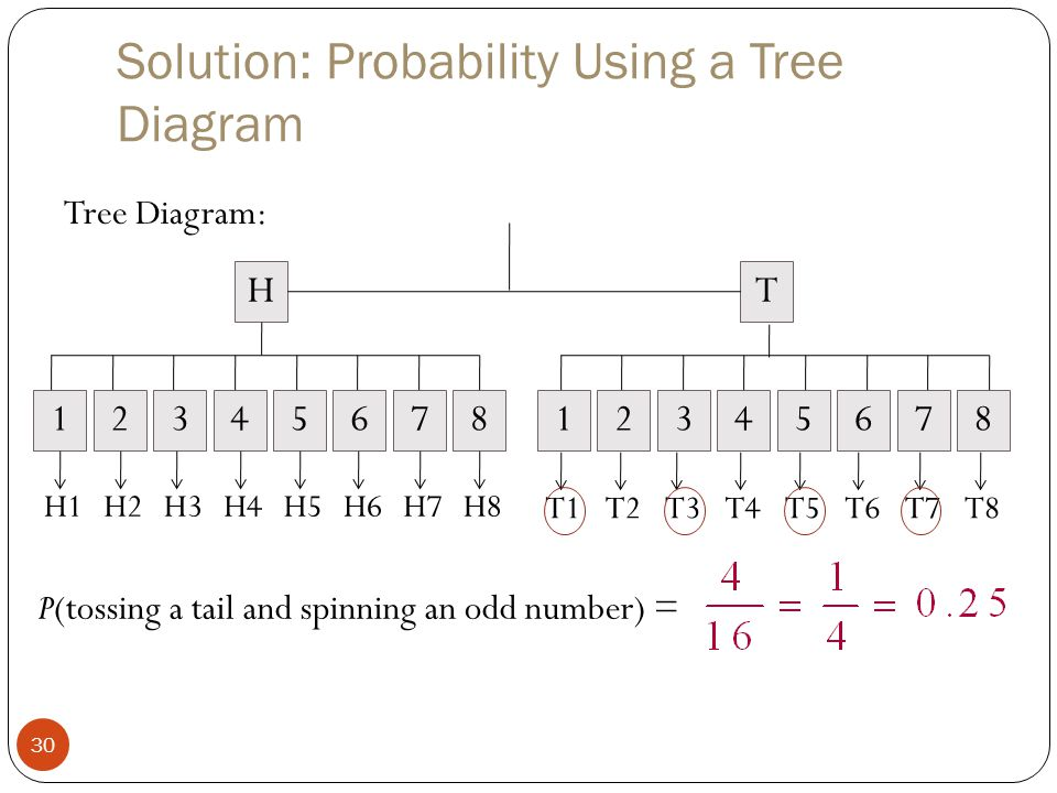 Solution: Probability Using a Tree Diagram 30 Tree Diagram: HT 1234576812345768 H1H2H3H4H5H6H7H8 T1T2T3T4T5T6T7T8 P(tossing a tail and spinning an odd