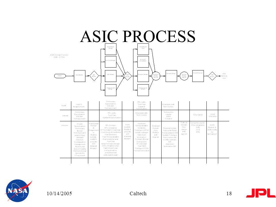 10/14/2005Caltech18 ASIC PROCESS