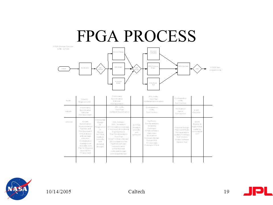 10/14/2005Caltech19 FPGA PROCESS