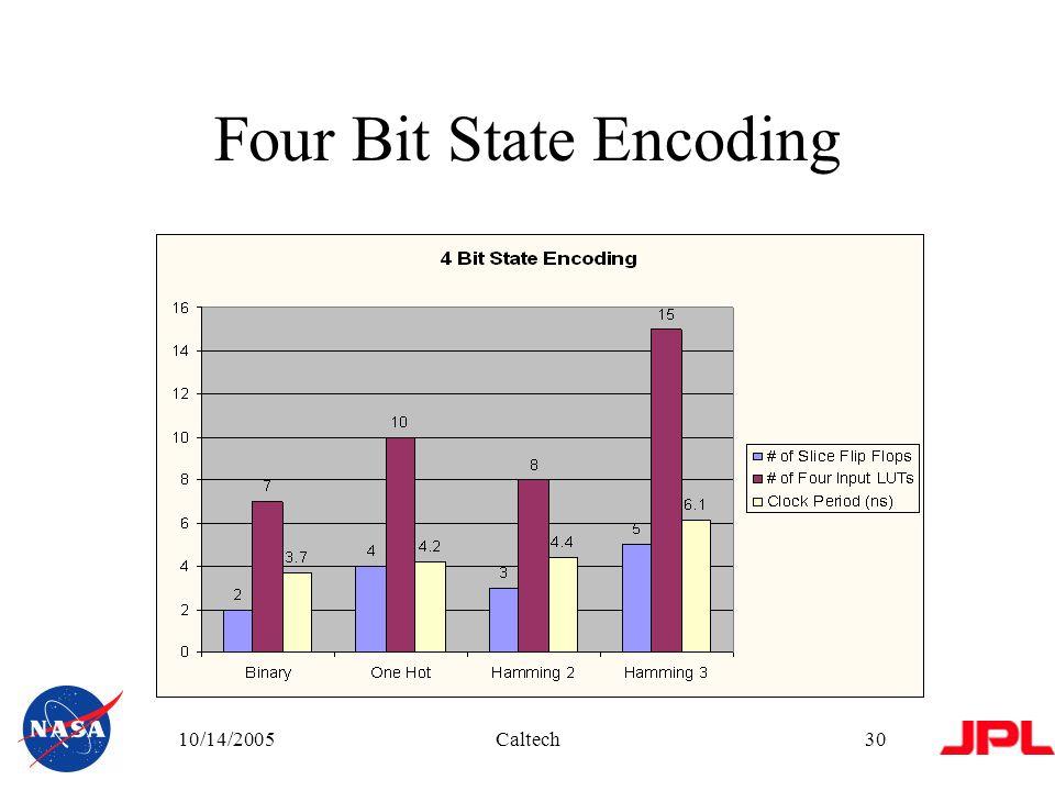 10/14/2005Caltech30 Four Bit State Encoding