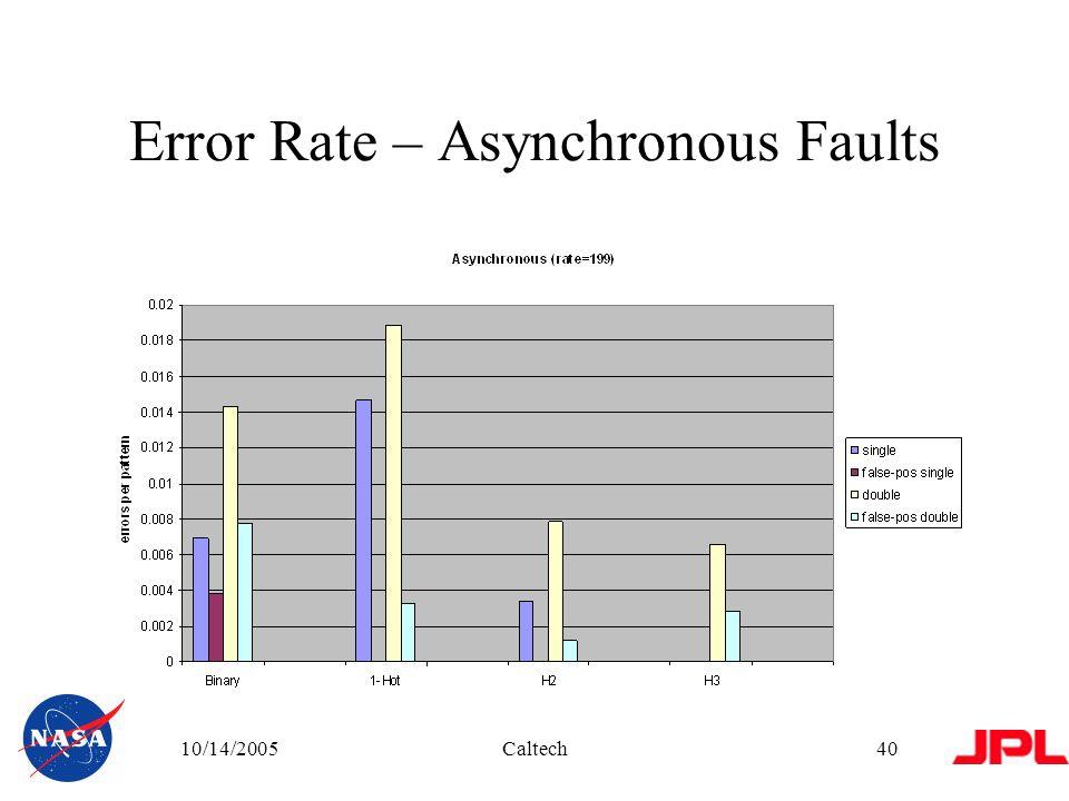 10/14/2005Caltech40 Error Rate – Asynchronous Faults