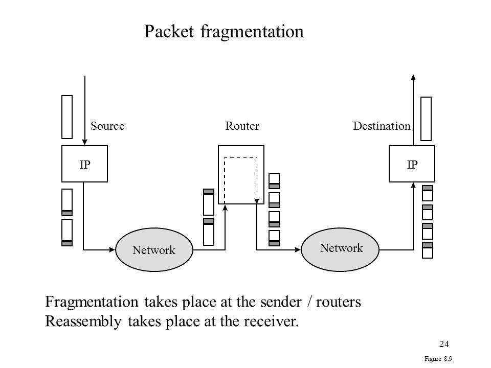 24 IP RouterSourceDestination Network Figure 8.9 Packet fragmentation Fragmentation takes place at the sender / routers Reassembly takes place at the