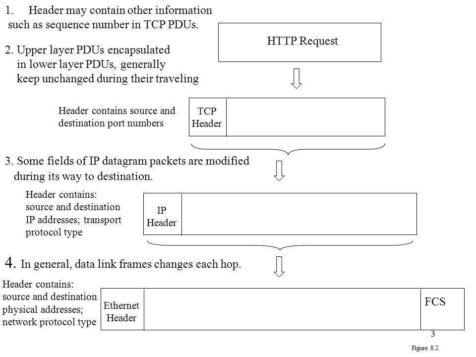3 HTTP Request TCP Header Header contains source and destination port numbers Header contains: source and destination IP addresses; transport protocol