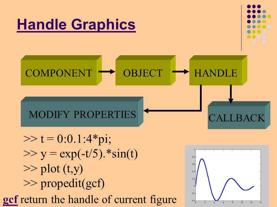 PID 控制參數之調諧 x1=0;x2=0;dt=0.01;r=1;step=2000;kcp=200; tcp=0.44; kp=kcp*0.6;Td=0.125*Tcp;Ti=0.5*Tcp; kd=kp*Td;ki=(kp/Ti);pe=r-x1;ie=(r-x1)*dt; Ziegler-Nichols Tuning : 響應速度加快, 但超 越量過大為最大問題 自行驗證一個最佳化之調諧參數