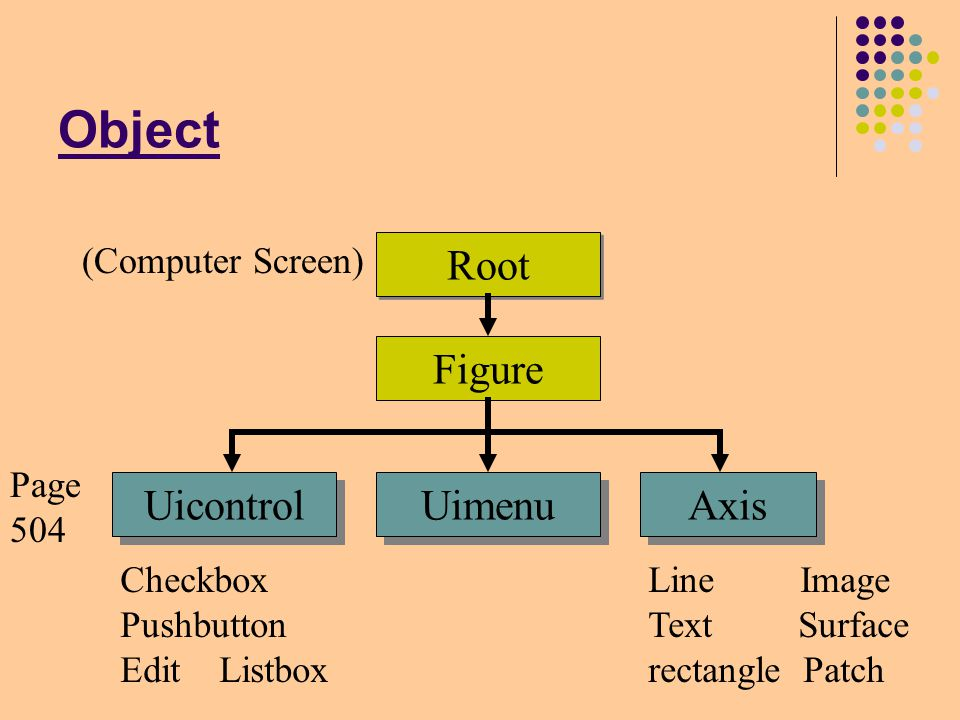Object Root Figure Uicontrol Uimenu Axis (Computer Screen) Line Image Text Surface rectangle Patch Checkbox Pushbutton Edit Listbox Page 504