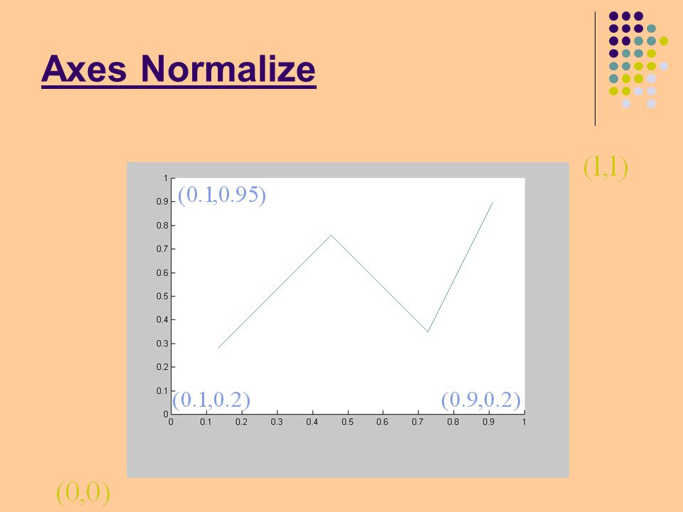 Axes Normalize