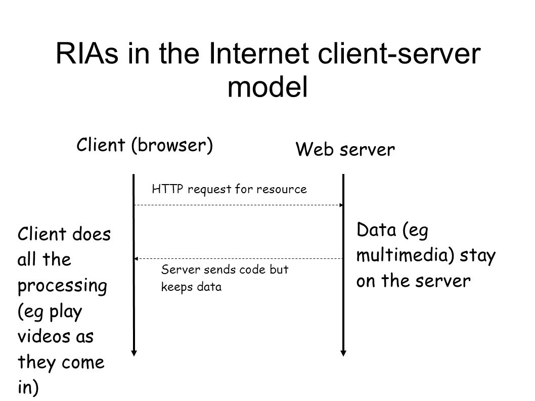 RIAs in the Internet client-server model Client (browser) Web server Client does all the processing (eg play videos as they come in) Data (eg multimed