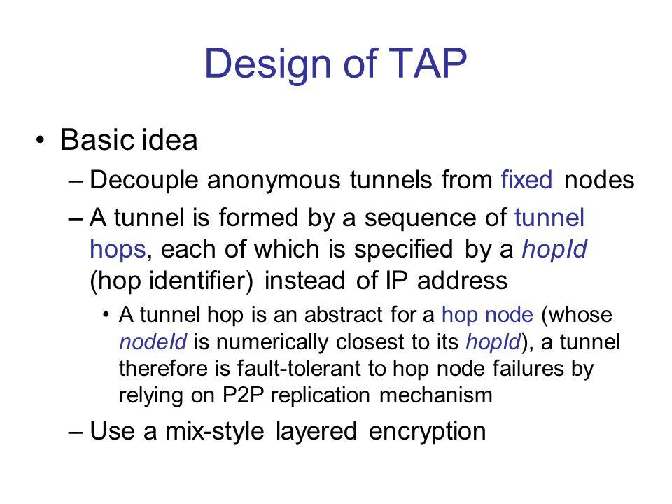 D P1 P3 P2 I h1,{h2,{h3,{D,m} k3 } k2 } k1 {h2,{h3,{D,m} k3 } k2 } k 1 {h3,{D,m} k3 } k2 {D,m} k3 m TAP's tunneling mechanism I: initiator node D: destination node P i : tunnel hop node, whose nodeId is numerically closest to hopId h i {M} K : encryption of message M with symmetric key K Tunnel hop anchor