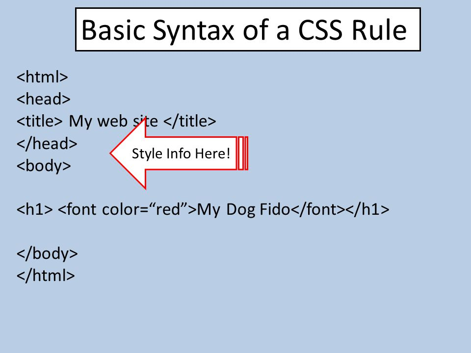 Basic Syntax of a CSS Rule My web site My Dog Fido Style Info Here!