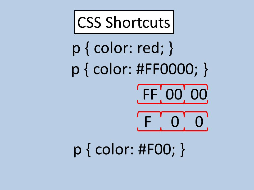CSS Shortcuts p { color: red; } p { color: #FF0000; } FF 00 00 F 0 0 p { color: #F00; }