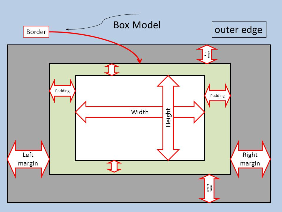 Box Model Width Height Left margin Right margin outer edge Top margin Bottom margin Padding