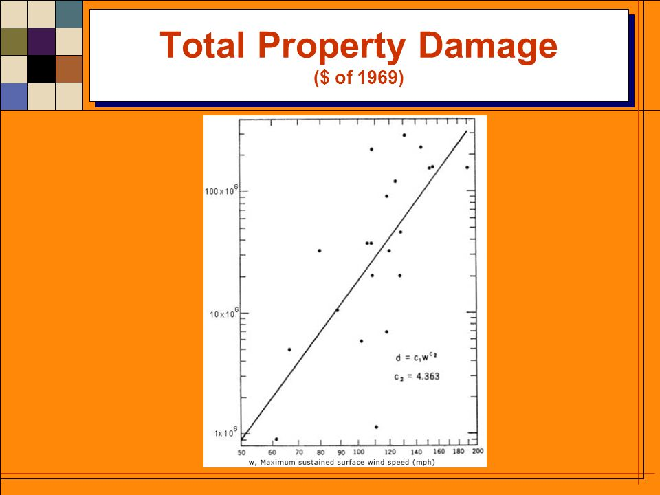 Total Property Damage ($ of 1969)