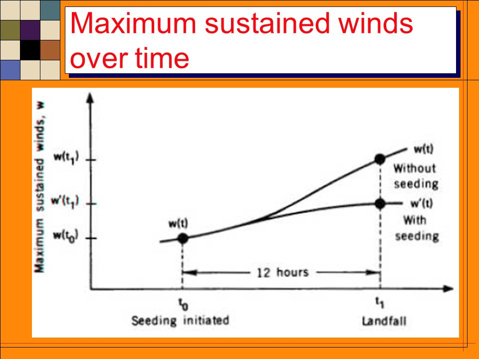 Maximum sustained winds over time