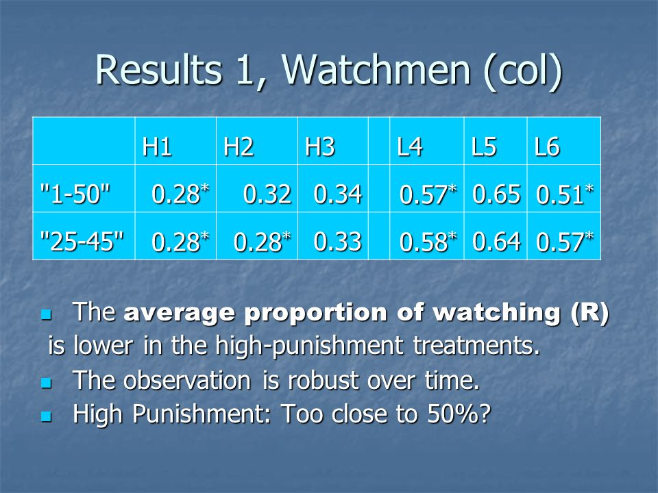 Results 1, Watchmen (col) The average proportion of watching (R) The average proportion of watching (R) is lower in the high-punishment treatments.