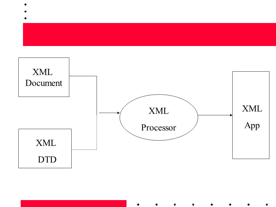 XML Document XML DTD XML Processor XML App