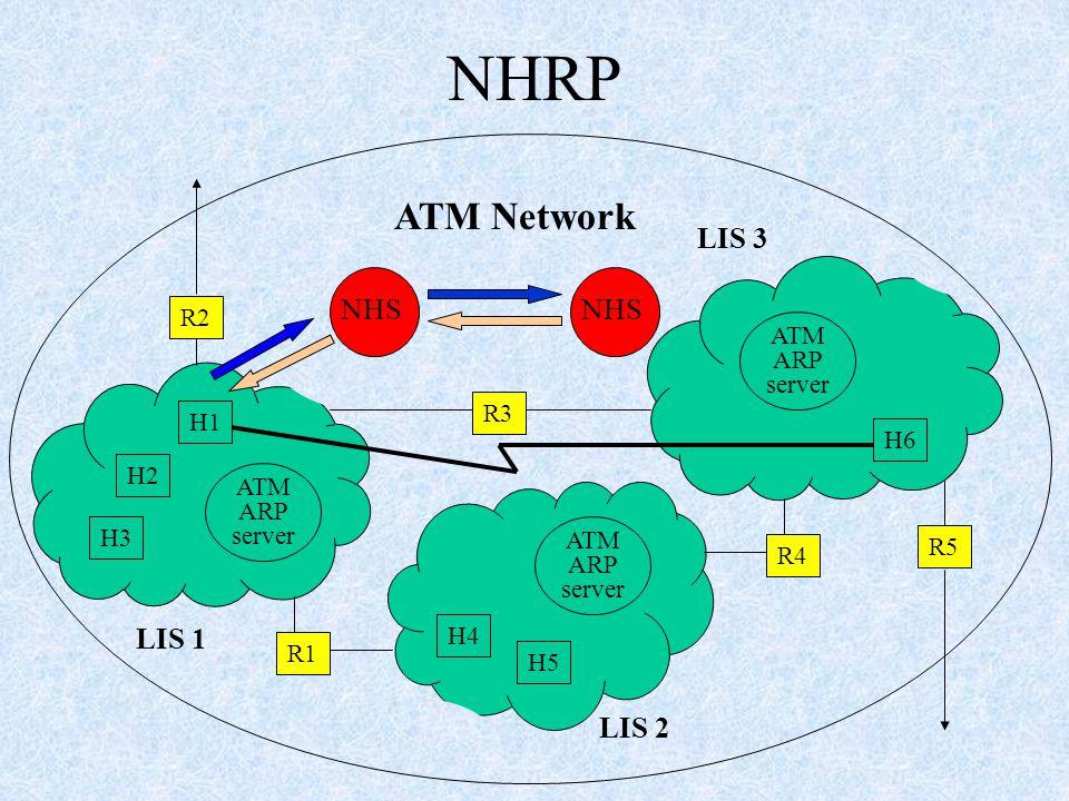 NHRP H3 H2 H5 H4 H6 ATM ARP server H1 R4 R3 R1 R5 R2 LIS 1 LIS 3 LIS 2 ATM Network NHS