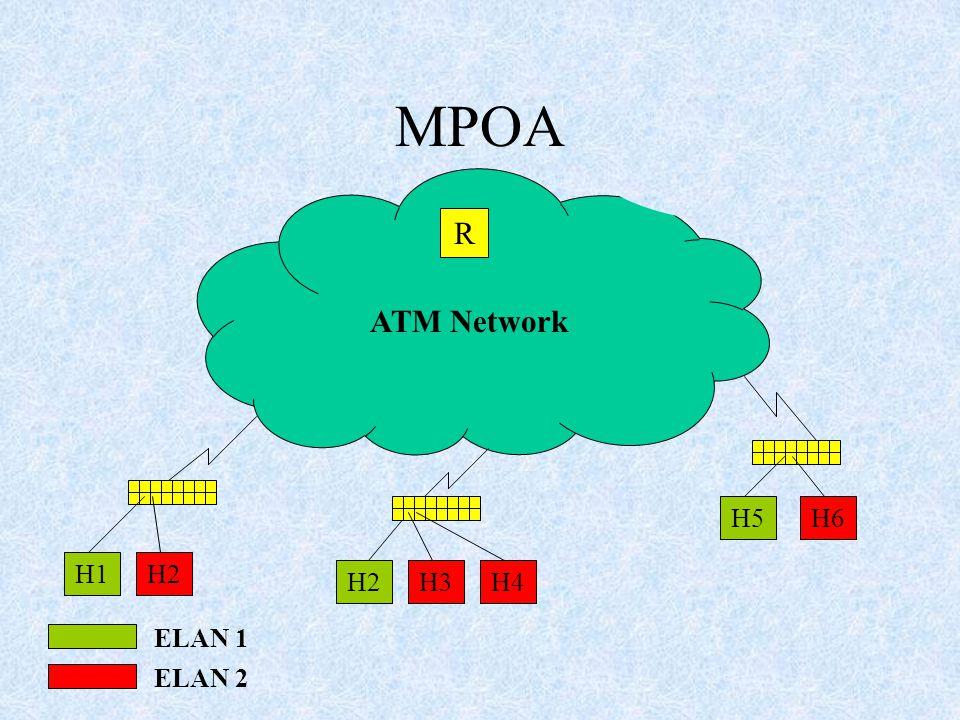 ATM Network H1H2 H6H5 H4H3H2H2 ELAN 1 ELAN 2 R MPOA