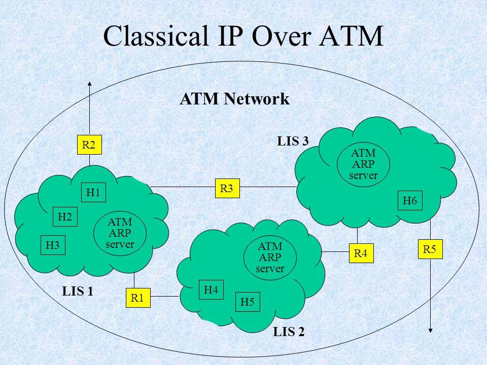 Classical IP Over ATM H3 H2 H5 H4 H6 ATM ARP server H1 R4 R3 R1 R5 R2 LIS 1 LIS 3 LIS 2 ATM Network