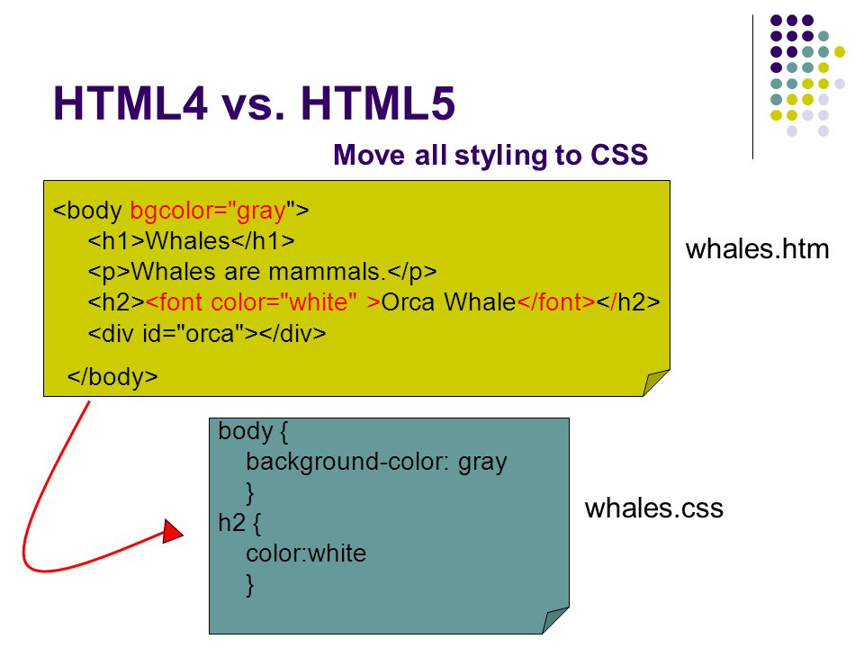 HTML4 vs. HTML5 Whales Whales are mammals. Orca Whale body { background-color: gray } h2 { color:white } whales.css whales.htm Move all styling to CSS