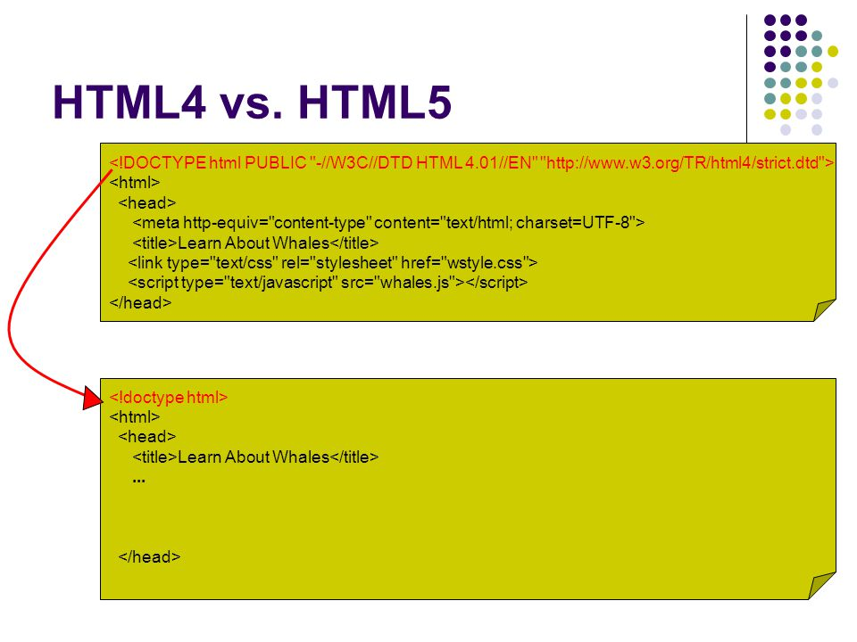 HTML Tags Begin with < End with > Tagname in the middle Identify the structure of the content (paragraph, image, link, heading, etc.) If a tag contains content (text, other tags, etc.) then it will have a closing tag