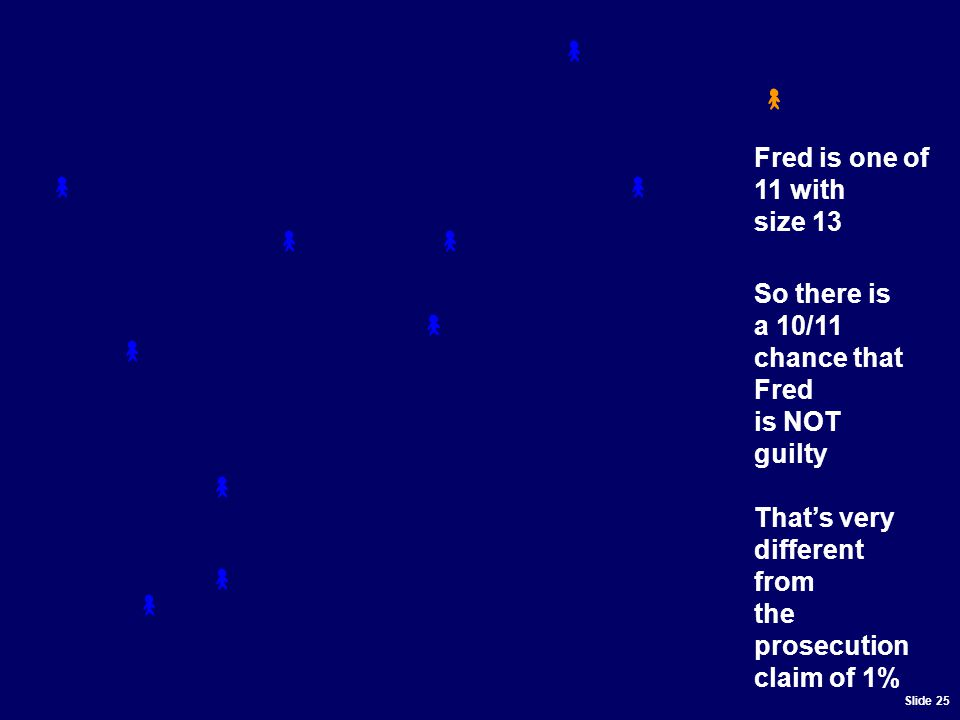 Slide 25 Fred is one of 11 with size 13 So there is a 10/11 chance that Fred is NOT guilty That's very different from the prosecution claim of 1%