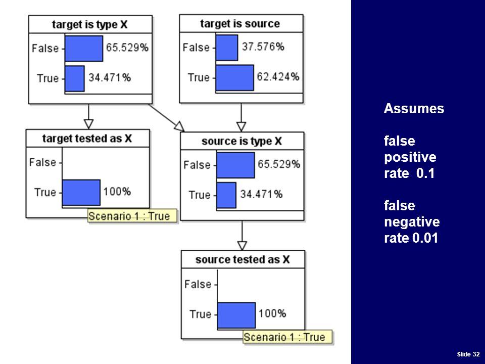 Slide 32 Assumes false positive rate 0.1 false negative rate 0.01