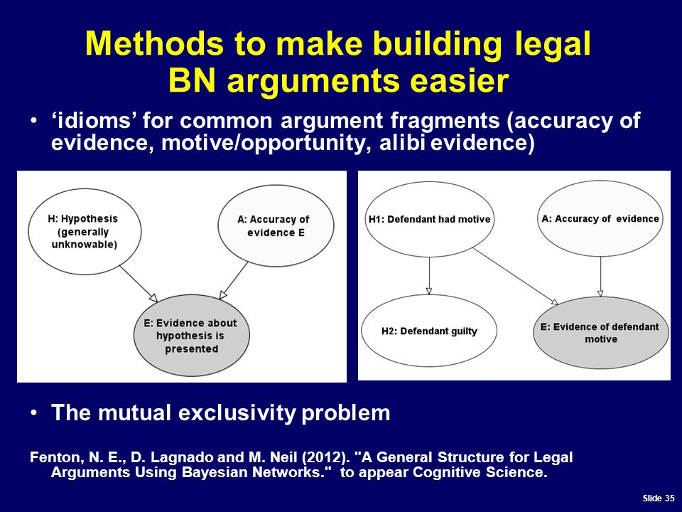 Slide 35 Methods to make building legal BN arguments easier 'idioms' for common argument fragments (accuracy of evidence, motive/opportunity, alibi evidence) The mutual exclusivity problem Fenton, N.