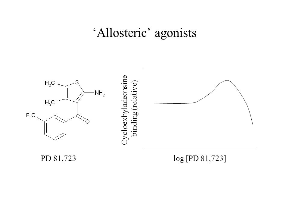 PD 81,723 log [PD 81,723] Cycloexhyladeonsine binding (relative) 'Allosteric' agonists