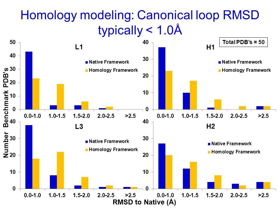 Homology modeling: Canonical loop RMSD typically < 1.0Å Number Benchmark PDB's RMSD to Native (Å)